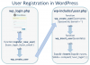 WordPress-User-Registration